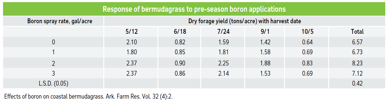 Response of bermudagrass to pre-season boron applications