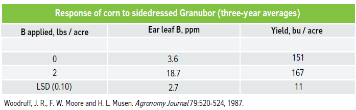 Response of corn to sidedressed Granubor (three-year averages)