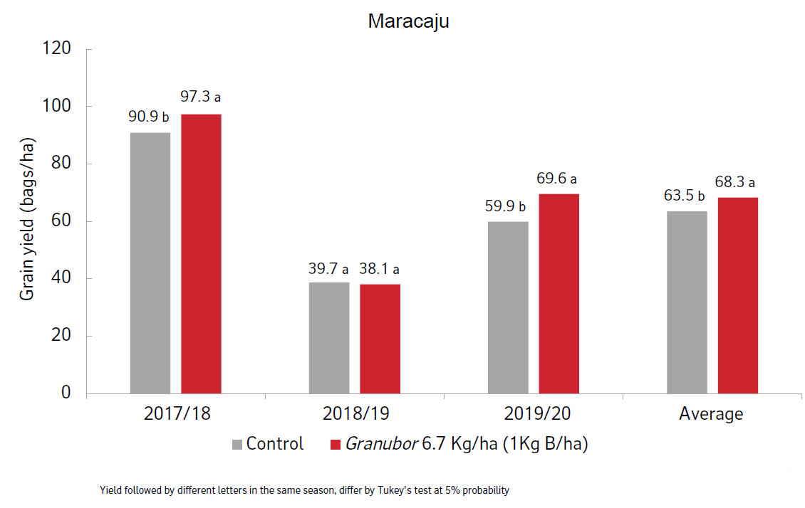 Results graph from Maracaju soy trial