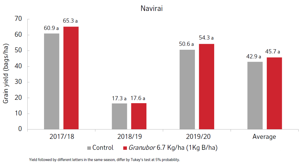 Results graph from Naviraí soy trial