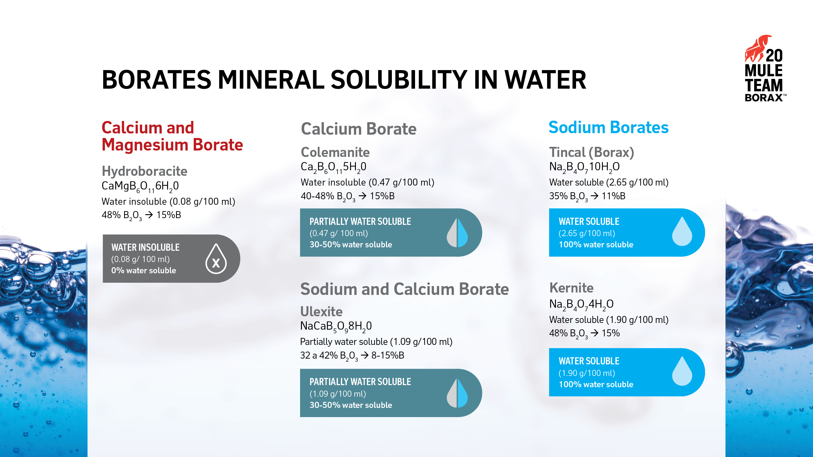 BORATES MINERAL SOLUBILITY IN WATER Calcium and Magnesium Borate: Water Insoluble, Calcium Borate: Partially Water Insoluble, Sodium and Calcium Borate: Partially Water Insoluble, Sodium Borates (Tincal, Borax, and Kernite: Water Soluble